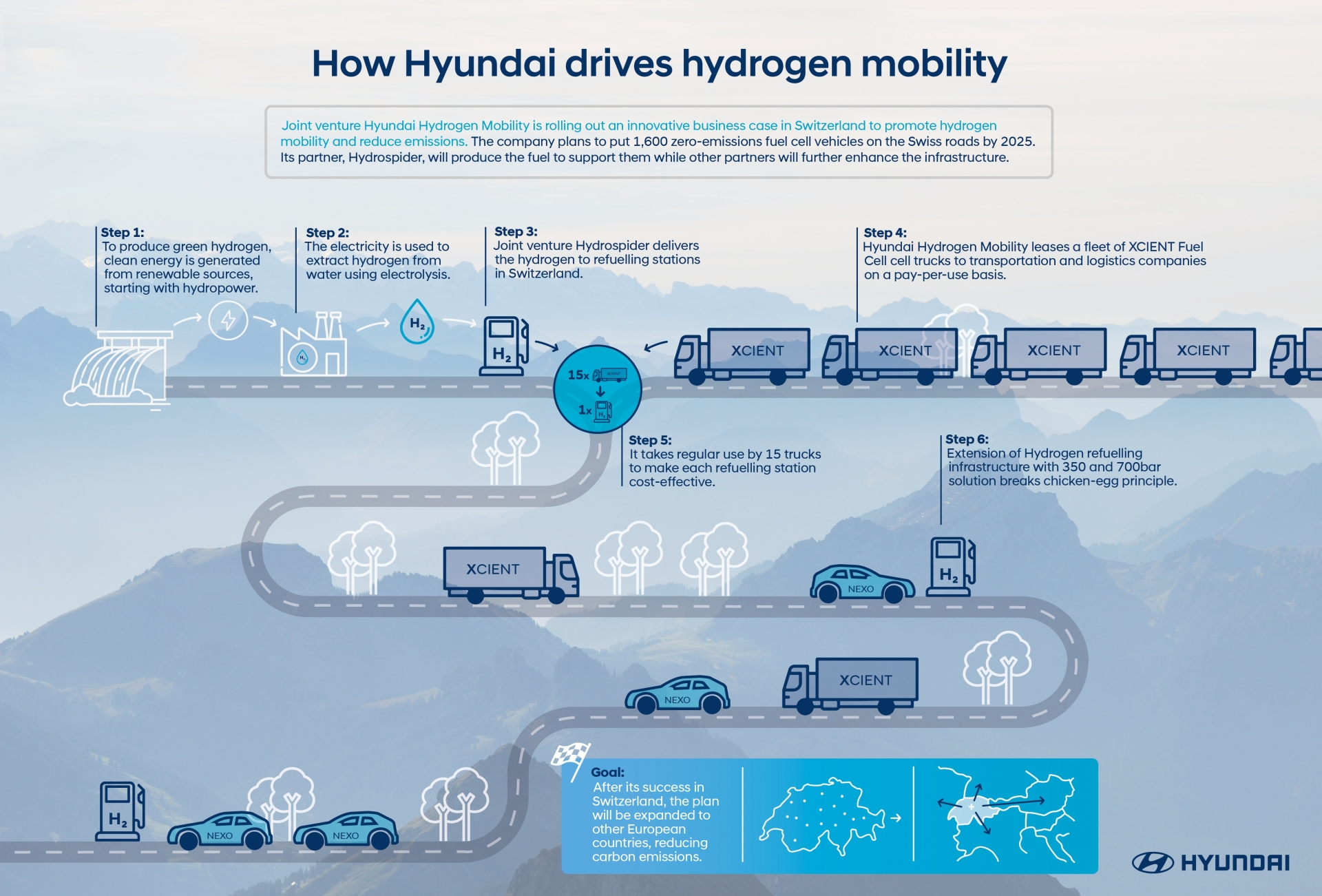 Hyundai Hydrogen Mobility удостоено награды Watt d'Or 2021 за вклад в декарбонизацию энергетики Швейцарии